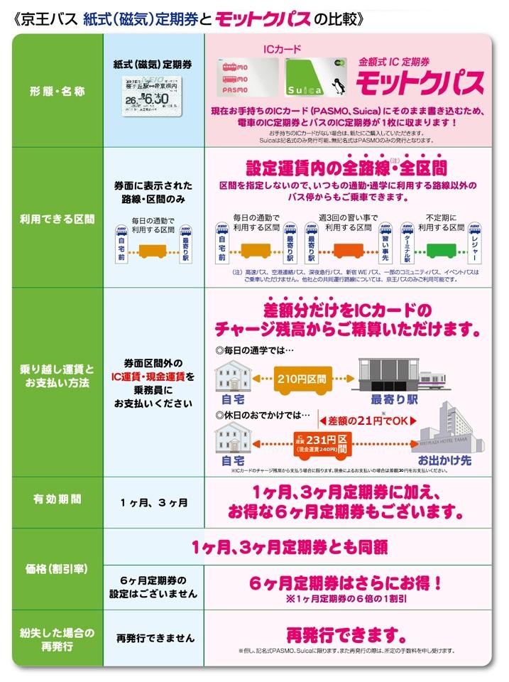 交通 定期 中央 神奈川